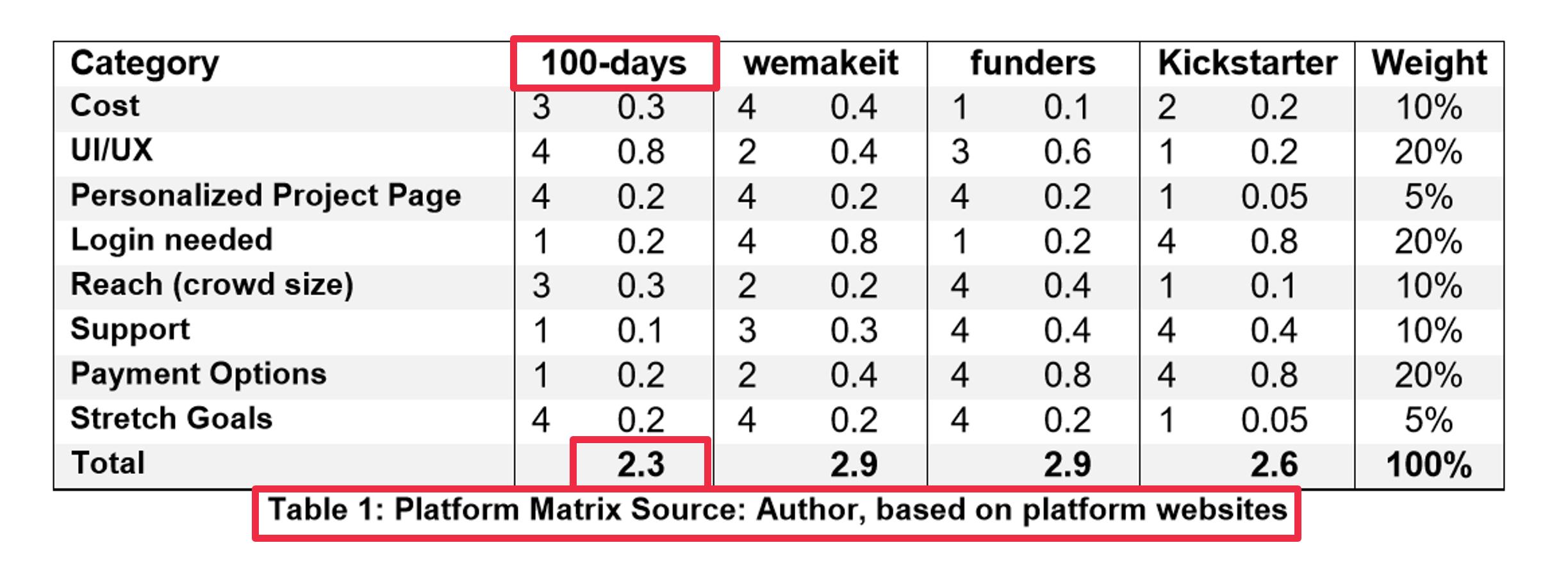 Welche Schweizer Crowdfunding Plattform ist die Beste?