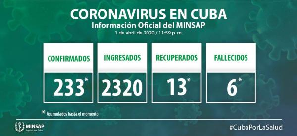 Cuba vs Covid19
